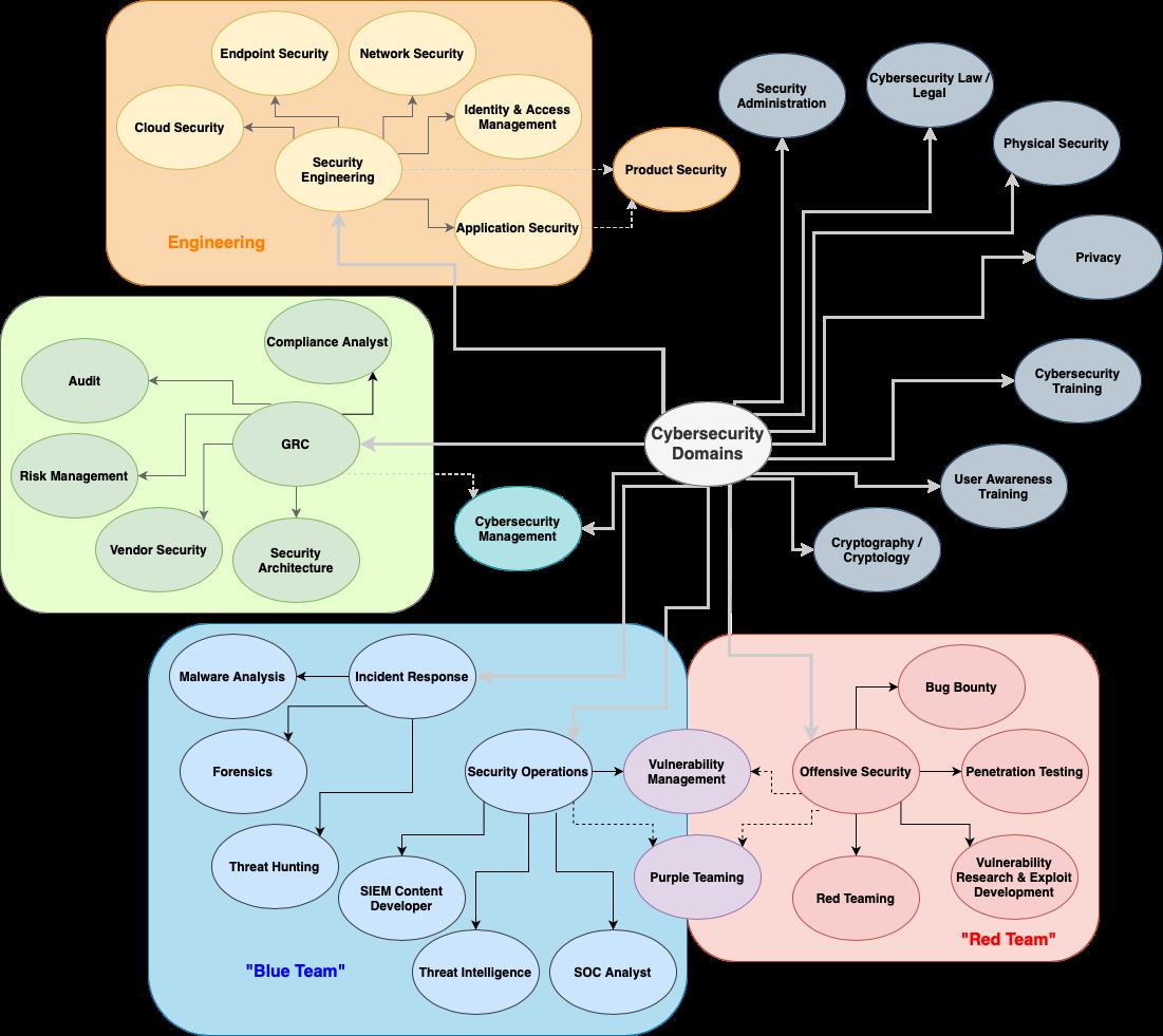 infosec roles